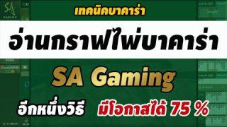 อ่านกราฟไพ่ บาคาร่า SA Gaming ทุน 20,000 + 80,000